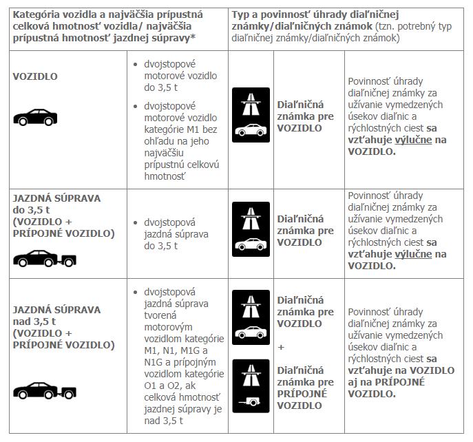 diaľničné známky tabuľka